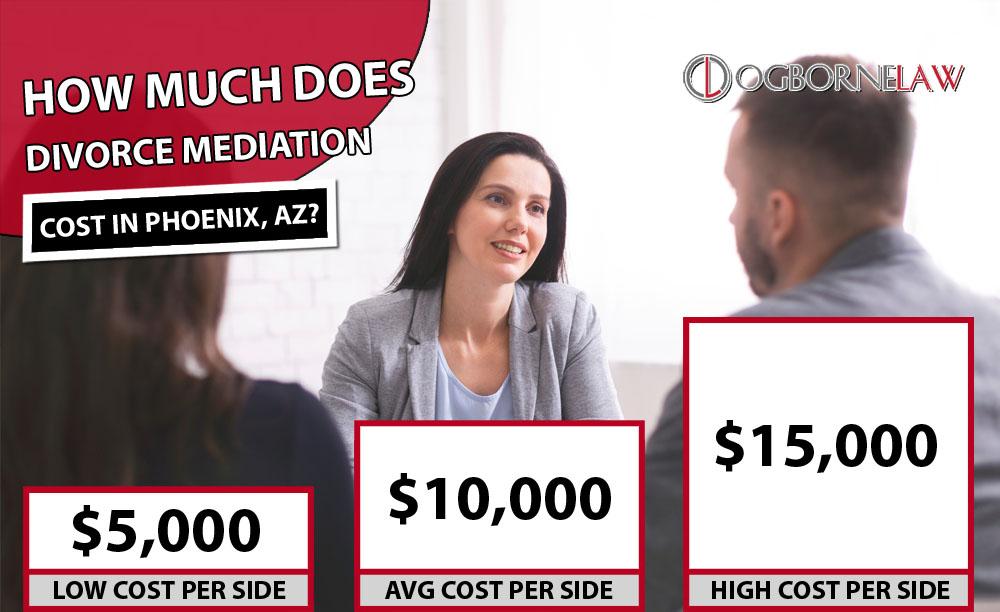 Divorce Mediation Cost Phoenix AZ