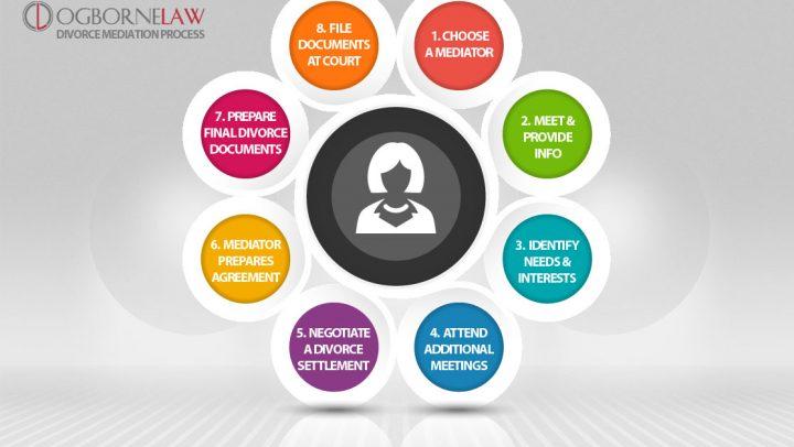 Divorce Mediation Process