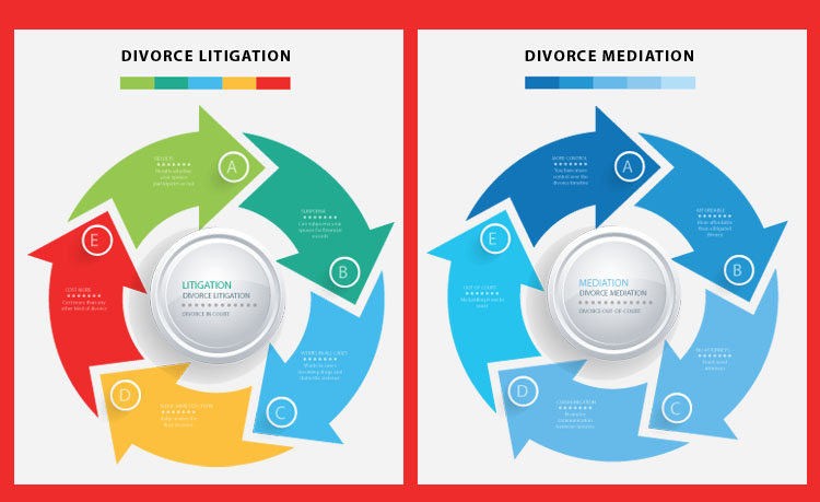 Divorce Mediation VS Lawyer
