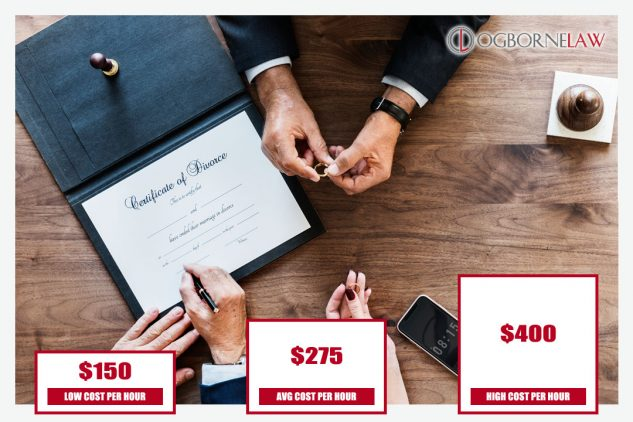 Uncontested Divorce Cost